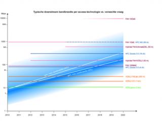 Wat is het breedband van de toekomst?